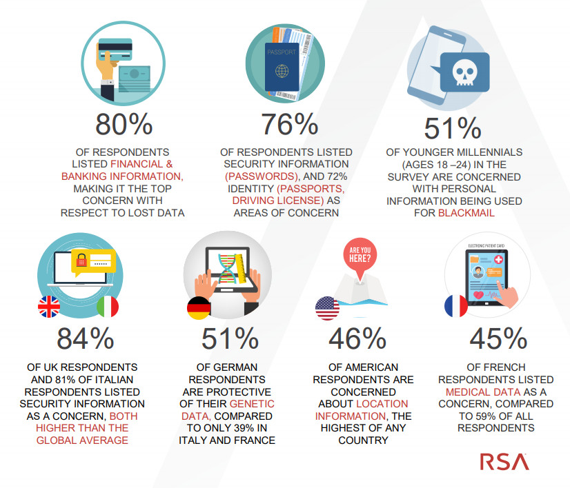 RSA Data Privacy & Security Report