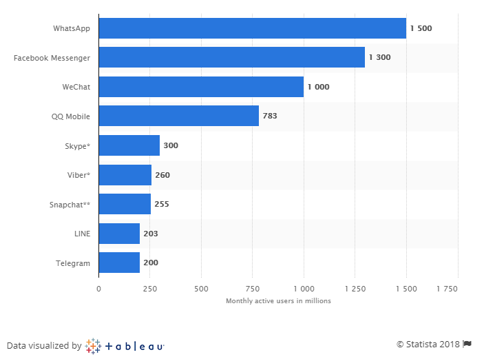 Most popular messaging apps 2018 Statista