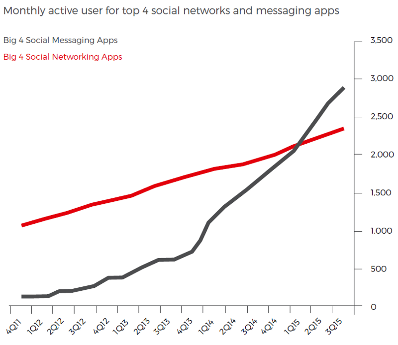 Social Messeging Apps vs Social Networking Apps