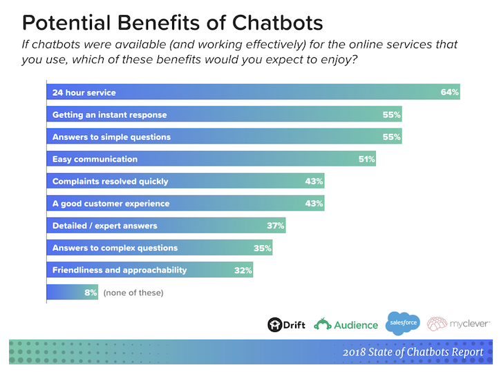 Top Social media trends in 2018 - Rise of Chatbots