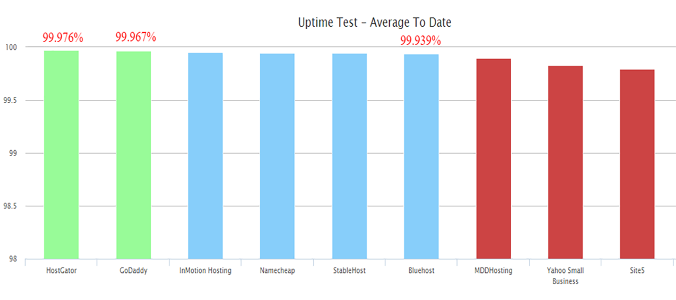 Uptime Test - Hostgator vs Bluehost vs Godaddy