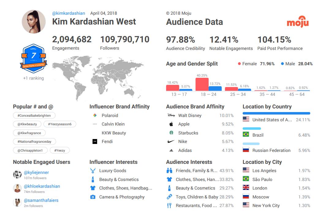 Kim Kardashian Target Audience Report
